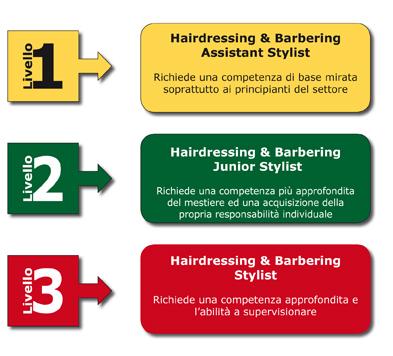 Programma scuola di parrucchiere certificata